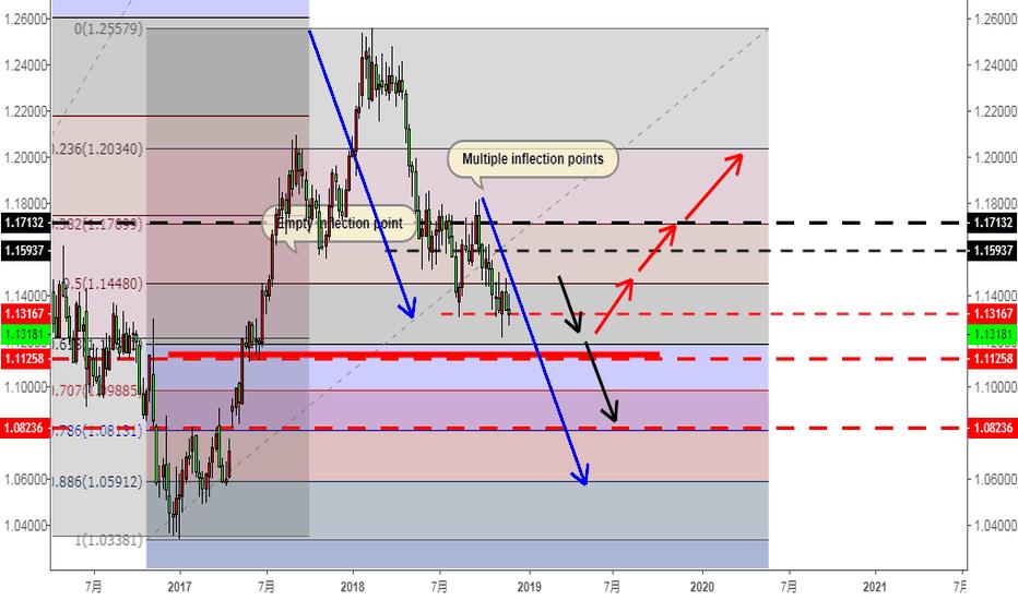 EURUSD: 欧元空头趋势完整