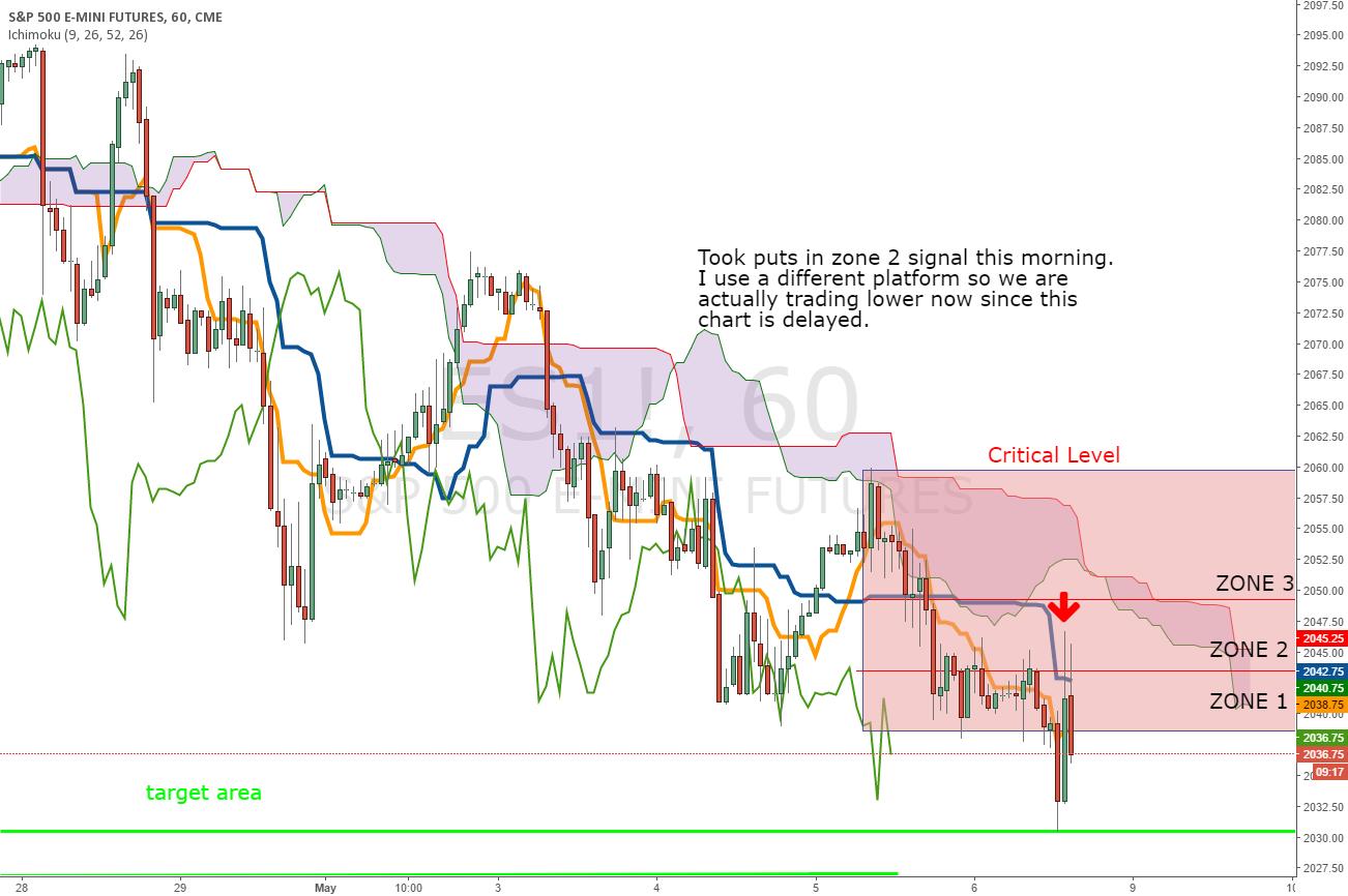 Experimental ES chart