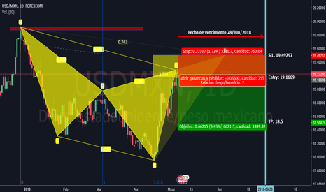 USDMXN: Patrón Bearish Cypher en USDMXN Sell Stop