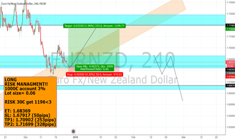 EURNZD: EURNZD I think this will go LONG