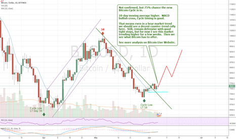 BTCUSD: Bitcoin live back into a Counter-trend move.