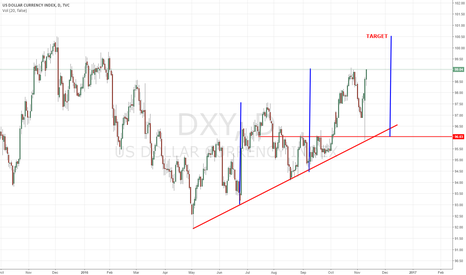 DXY: INDEX USD