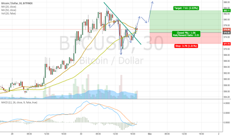 BTCUSD: BTCUSD Short term inverse head and shoulders as rally continues
