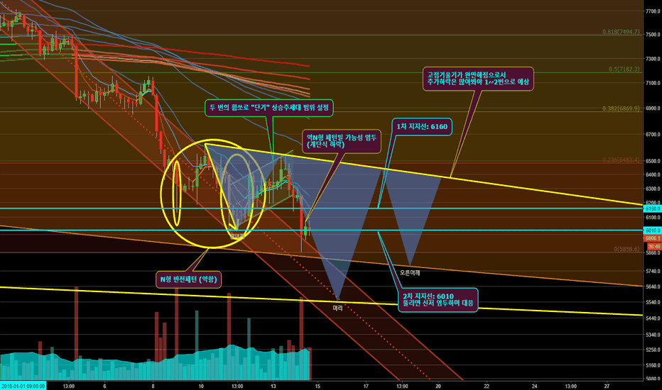 BTCUSD: Head & Shoulders II