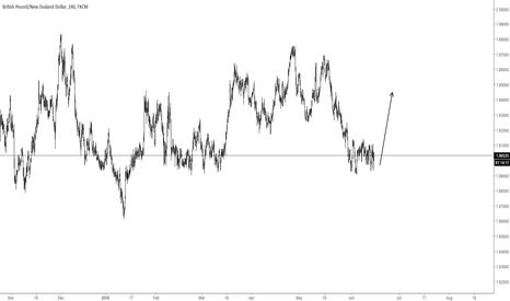 GBPNZD: GBPNZD LPNG H4