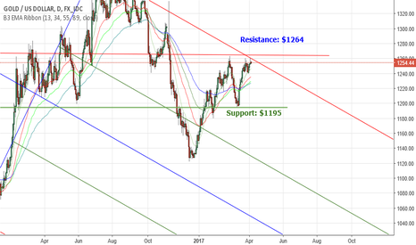 XAUUSD: Gold is at$1264 reistance now, Support $1195