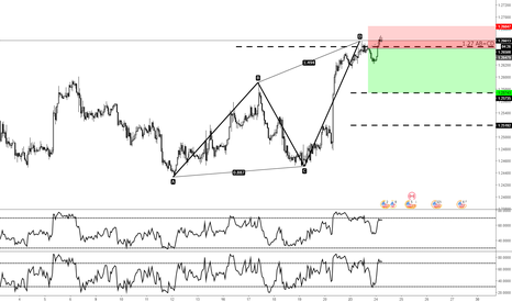 USDCAD: USDCAD 1.27 AB=CDw with RSI