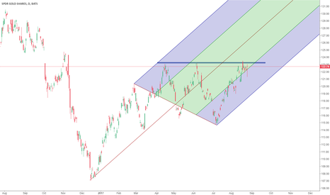 GLD: gold: stay in the channel