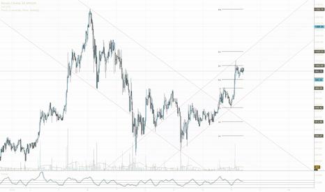 BTCUSD: Upward channel and key levels