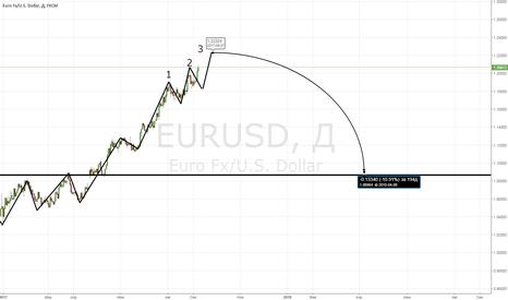 EURUSD: EUR: 1,223 и в путь...