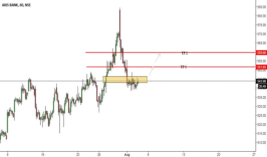 AXISBANK: Axis short Buy...