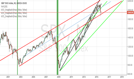 SPX: Lane change on the S&P ?