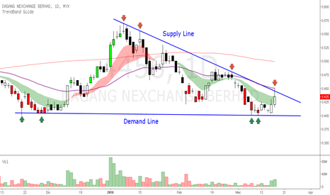 4456: DNEX -Digalakkan menunggu breakout supply atau demand line