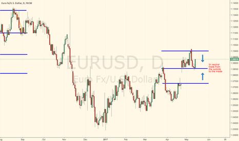 EURUSD: EURUSD Short term (up to June ECB/FED combo)