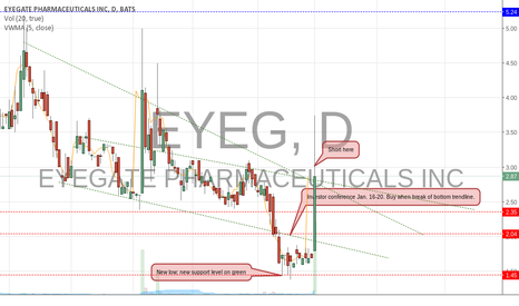 EYEG: EYEG Pump and Dump; Time to Dump.