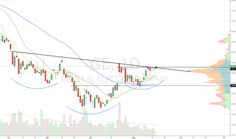 GE: breaking out