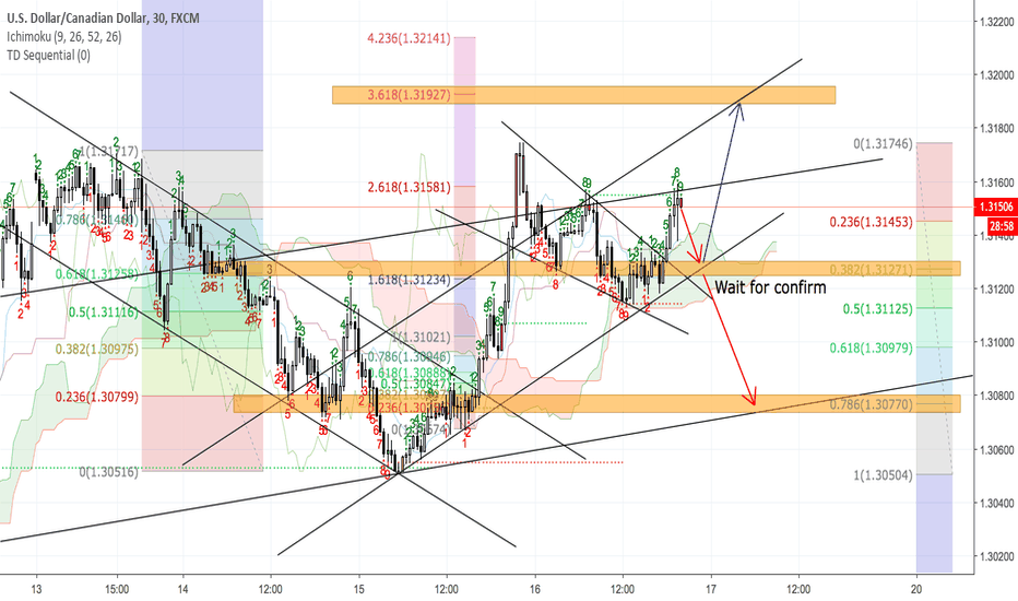 USDCAD: USDCAD - GOD PREDICTION