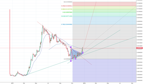 STRATBTC: Bullish for STRAT:BTC