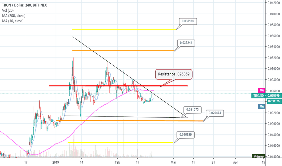 TRXUSD: Tron Resistance Levels and breakout points.