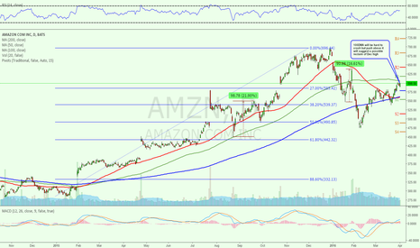 AMZN: $AMZN Bulls need to prove recent bullish resurgency is continue