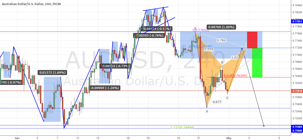 Audusd short idea+ Forex Weekly Forecast Video
