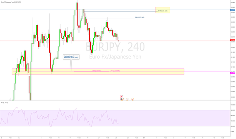 EURJPY: EURJPY Outlook for the week 26/12/16