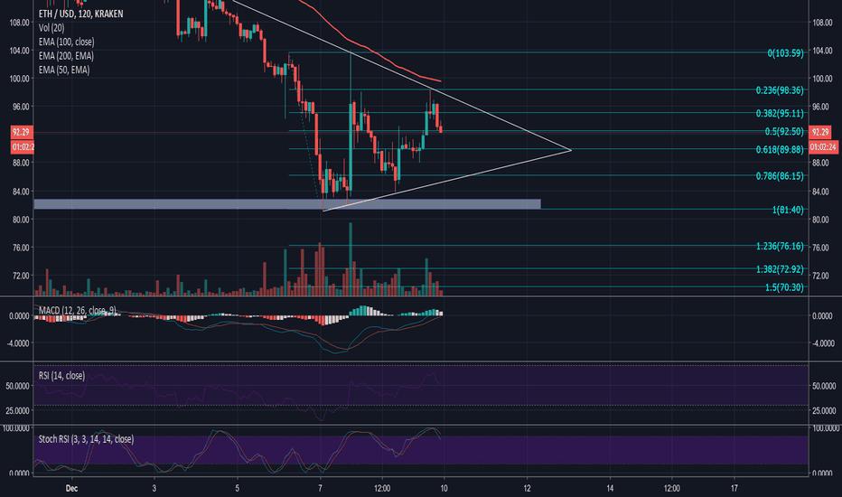 ETHUSD: [ETHUSD] $75 Target Short - Descending Triangle UPDATE