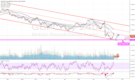GBPCHF: GBPCHF Long if rejected at ALL TIME LOW
