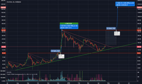 LTCUSD: Will History Repeat Itself? $1800 LTC in 5 Weeks?