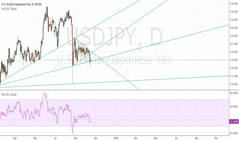 USDJPY: USDJPY Potential trade to 116 levels