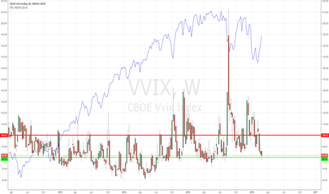 VVIX: VVIX cheap, long volatility ahead of FED