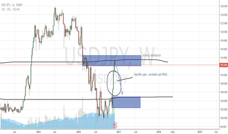 USDJPY: USDJPY WEEKLY OUTLOOK
