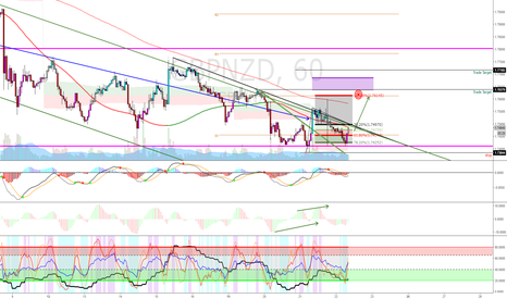 GBPNZD: GBPNZD 1 hour