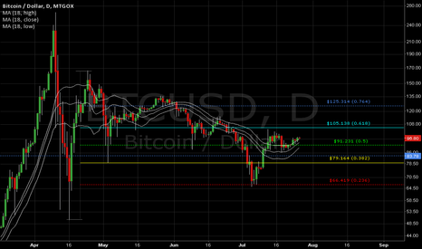 BTCUSD: BTC Daily #2of2
