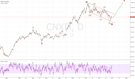 CNXIT: Long for ATH above 13000