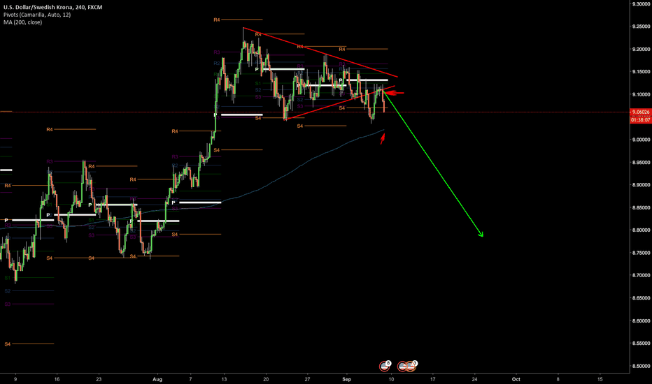 USDSEK: USDSEK potential for short movement below 9.00.