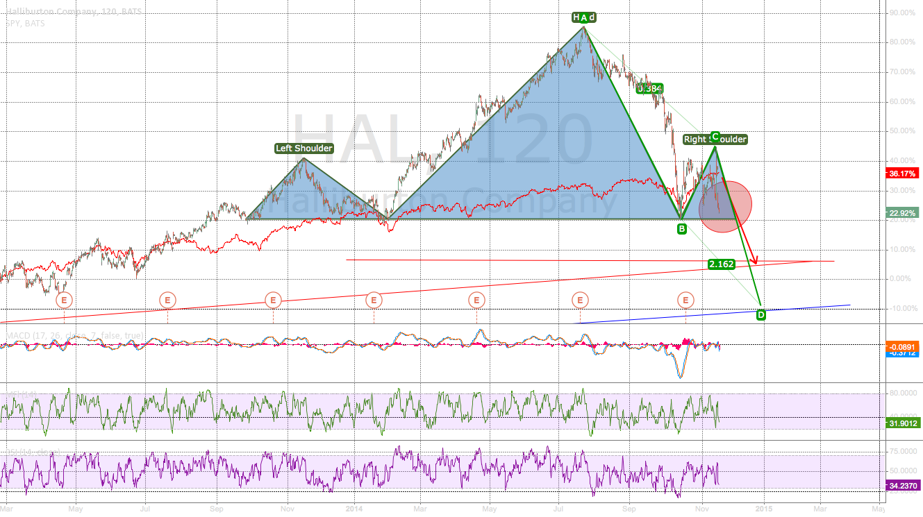 HAL HS updating a chart from 18 days ago