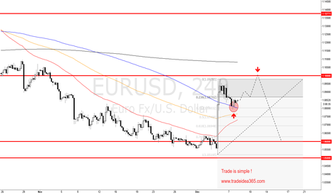EURUSD: EURUSD is shortterm LONG