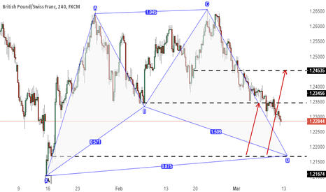 GBPCHF: Watch out GBPCHF