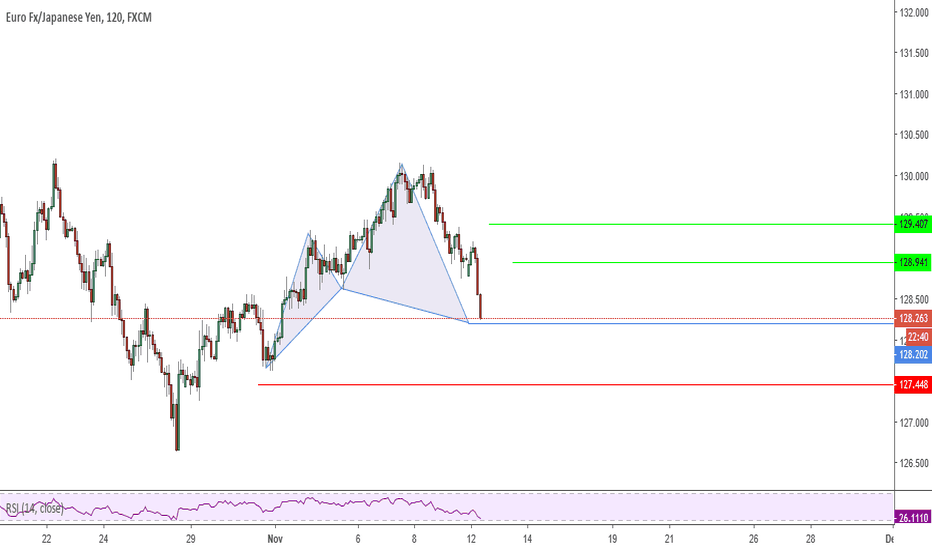 EURJPY: Possible Cypher Pattern