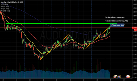 AUDUSD: Possible area to look SHORT on AU
