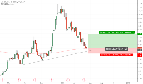 AKS: AKS finding some support here