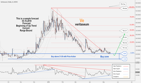 VERIUSD: A good opportunity to buy in Veritaseum , let's hunt it together