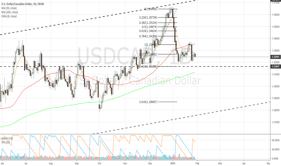 USDCAD: $USDCAD Daily