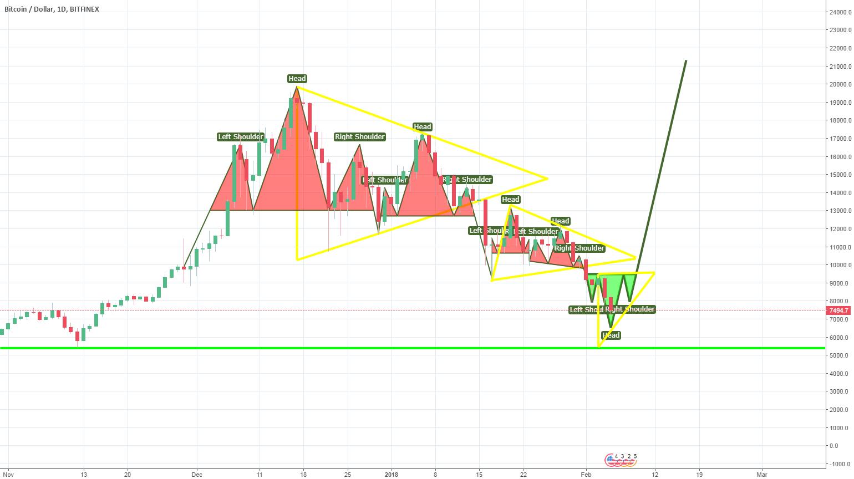 BTC\USD soon up? Update