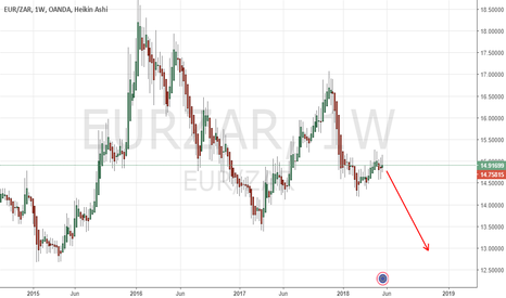 EURZAR: EURZAR short