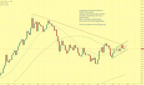 GC1!: Langfristige Abwärtstrendlinie im Goldmarkt dominiert