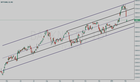 BANKNIFTY: BANKNIFTY channel study