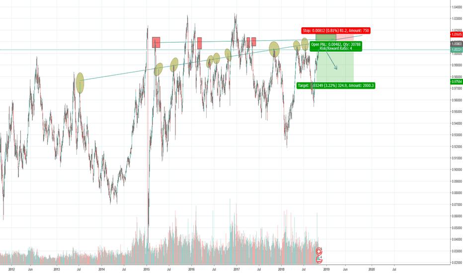USDCHF: USD/CHF SELL LIMIT (4:1)