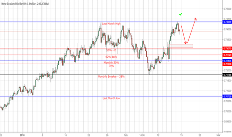 NZDUSD: Nzdusd retracement short /long
